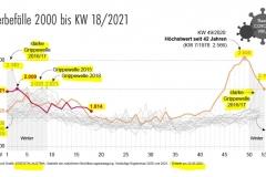 2021-07-26  und DAFÜR lassen wir zu,  daß Österreich in eine  wirtschaftlich devastierte Corona-Tyrannei verwandelt wird ????