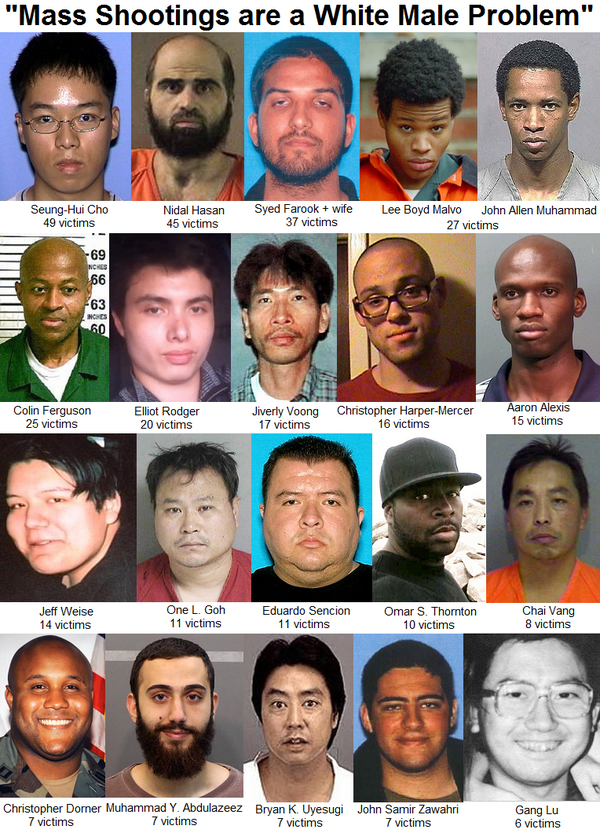Mass Shootings are of course a White-Male-Problem
